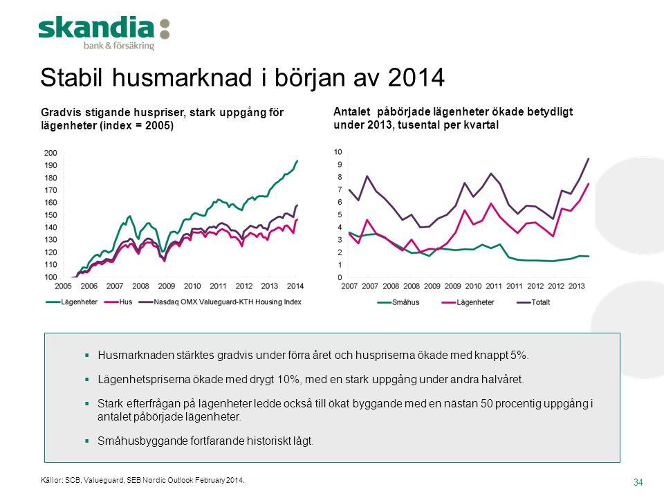 34 Gradvis stigande huspriser, stark uppgång för lägenheter (index = 2005)  Husmarknaden stärktes gradvis under förra året och huspriserna ökade med