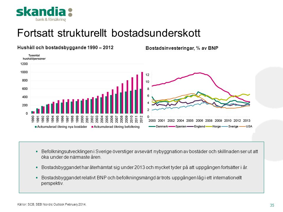 Fortsatt strukturellt bostadsunderskott 35 Bostadsinvesteringar, % av BNP Hushåll och bostadsbyggande 1990 – 2012 Källor: SCB, SEB Nordic Outlook Febr