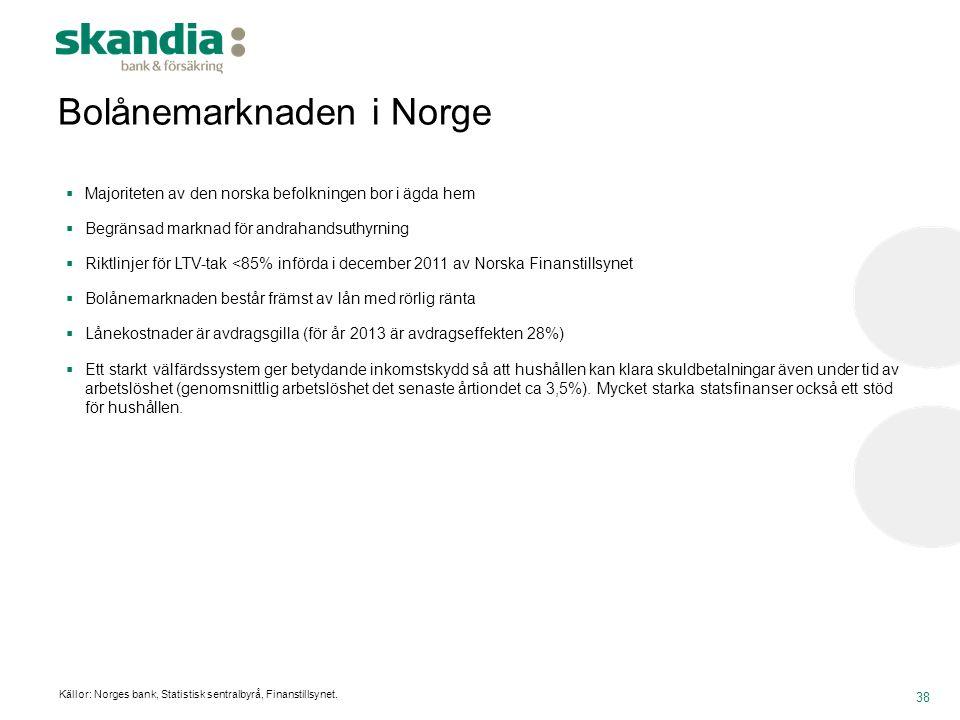 Bolånemarknaden i Norge 38  Majoriteten av den norska befolkningen bor i ägda hem  Begränsad marknad för andrahandsuthyrning  Riktlinjer för LTV-ta