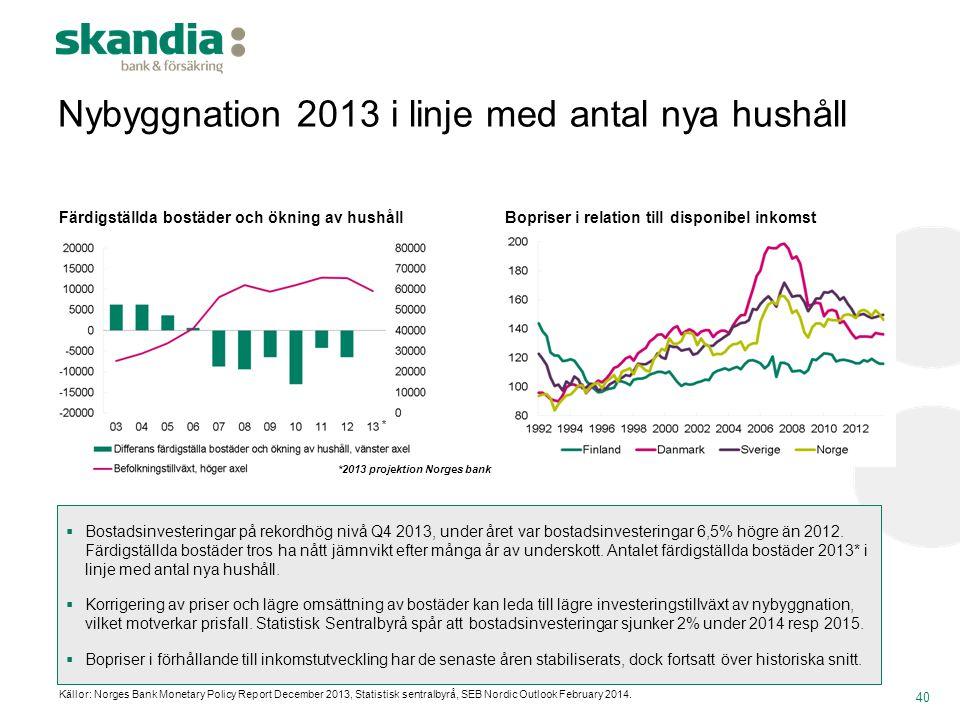 Nybyggnation 2013 i linje med antal nya hushåll 40 Färdigställda bostäder och ökning av hushållBopriser i relation till disponibel inkomst Källor: Nor