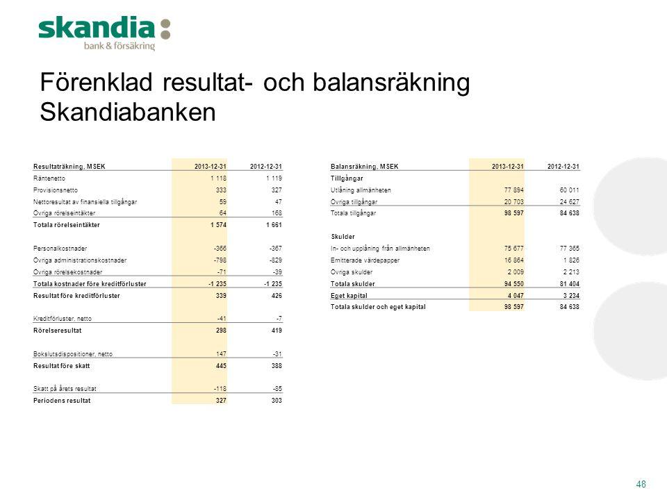 Förenklad resultat- och balansräkning Skandiabanken Resultaträkning, MSEK2013-12-312012-12-31Balansräkning, MSEK2013-12-312012-12-31 Räntenetto1 1181