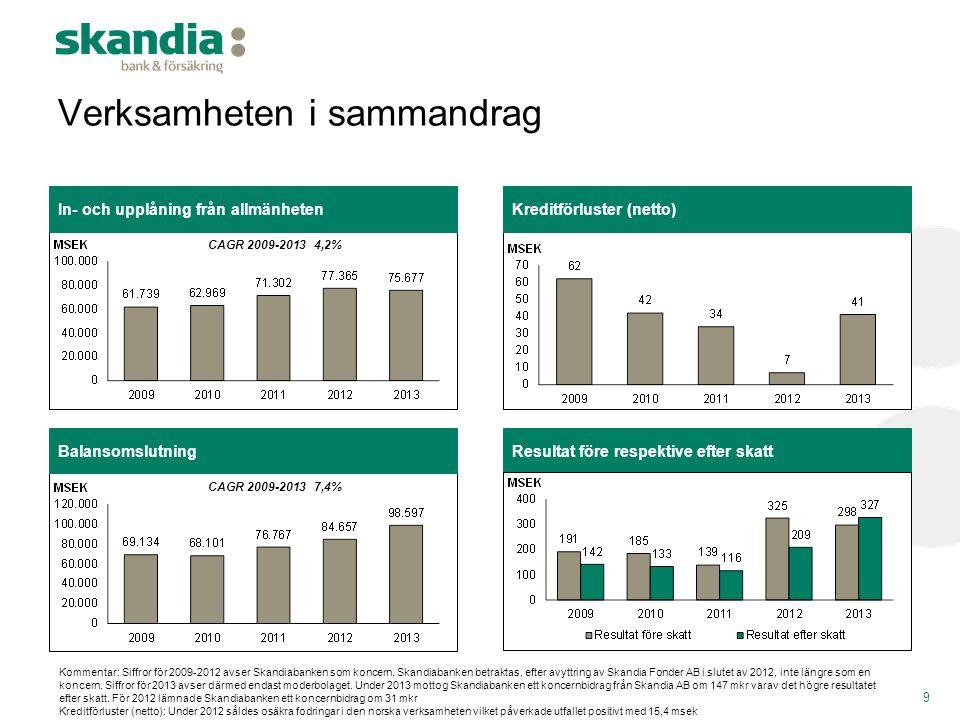 Balansomslutning Verksamheten i sammandrag In- och upplåning från allmänhetenKreditförluster (netto) 9 CAGR 2009-20134,2% CAGR 2009-20137,4% Kommentar
