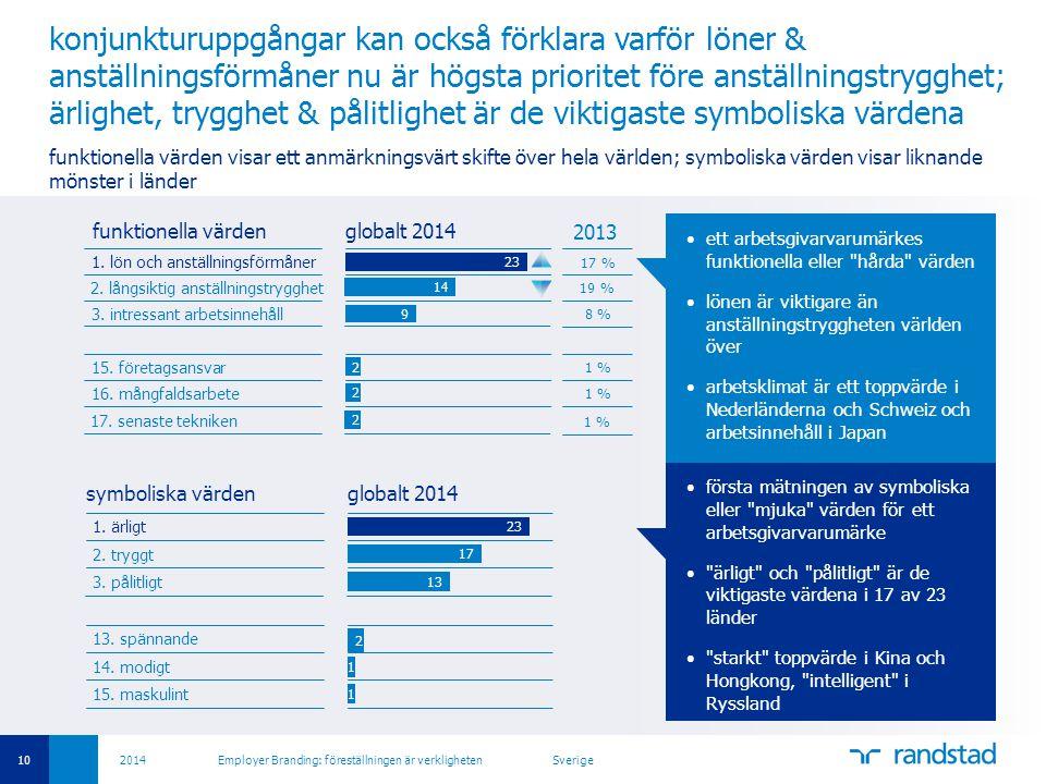 10 2014 Employer Branding: föreställningen är verkligheten Sverige konjunkturuppgångar kan också förklara varför löner & anställningsförmåner nu är högsta prioritet före anställningstrygghet; ärlighet, trygghet & pålitlighet är de viktigaste symboliska värdena funktionella värden visar ett anmärkningsvärt skifte över hela världen; symboliska värden visar liknande mönster i länder •första mätningen av symboliska eller mjuka värden för ett arbetsgivarvarumärke • ärligt och pålitligt är de viktigaste värdena i 17 av 23 länder • starkt toppvärde i Kina och Hongkong, intelligent i Ryssland symboliska värden 1.