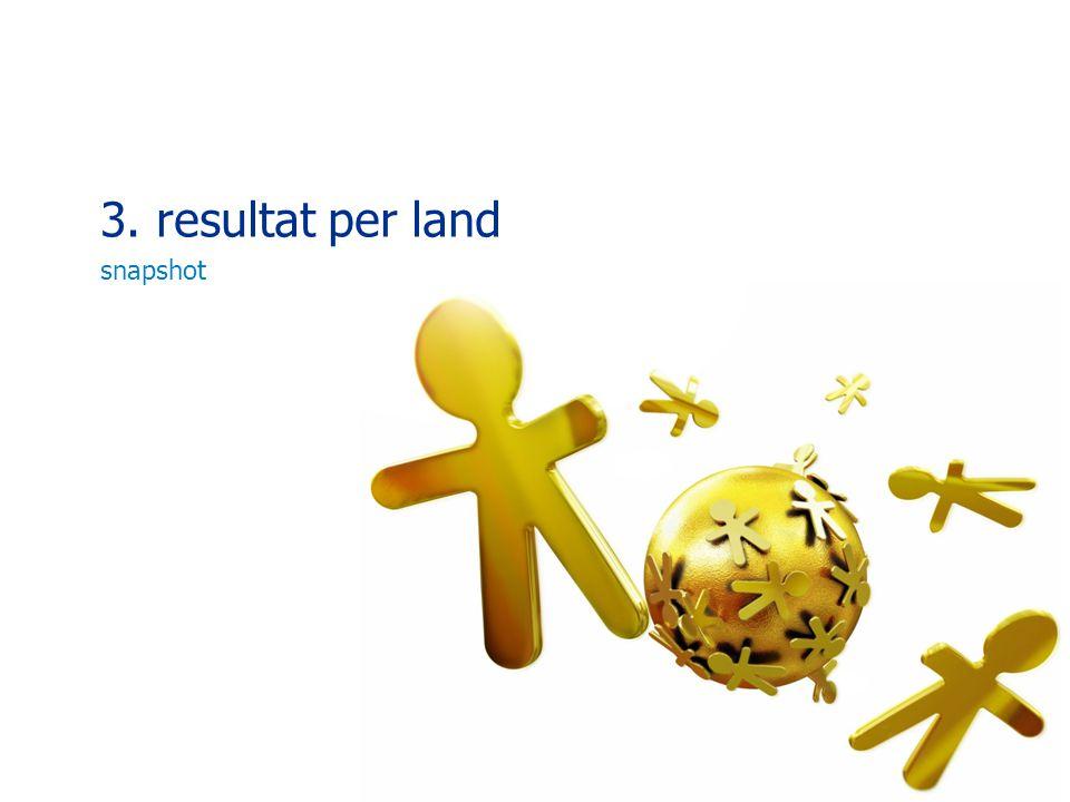 3. resultat per land snapshot