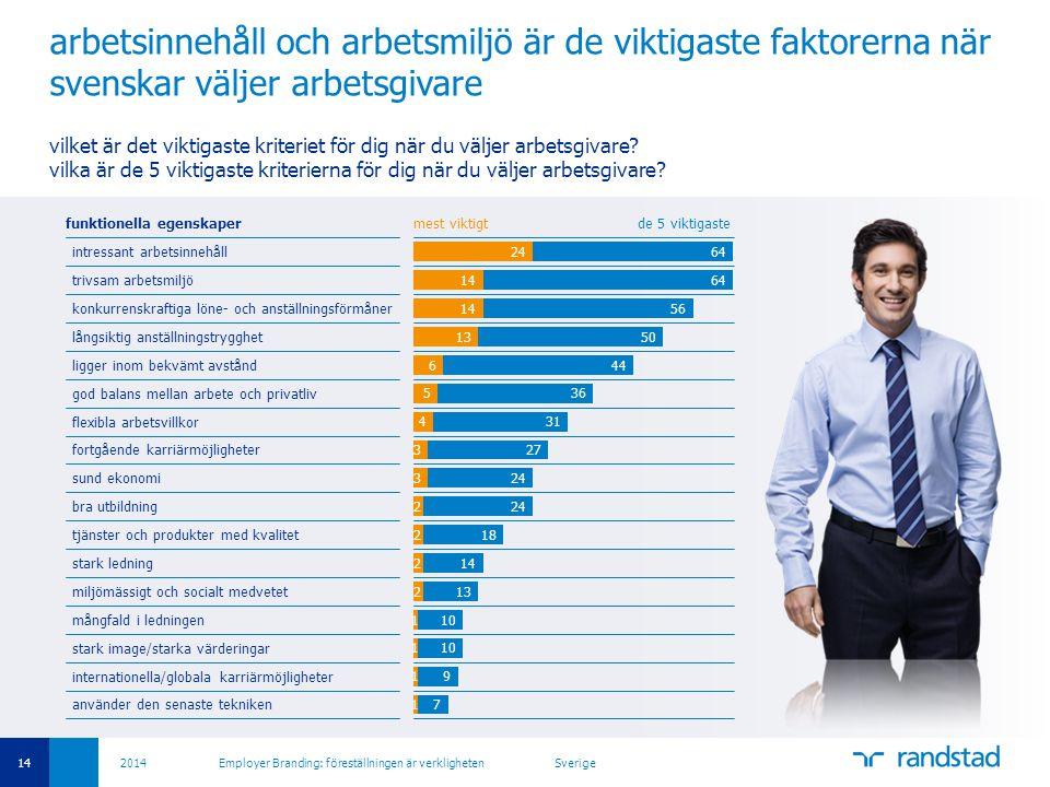 14 2014 Employer Branding: föreställningen är verkligheten Sverige arbetsinnehåll och arbetsmiljö är de viktigaste faktorerna när svenskar väljer arbe