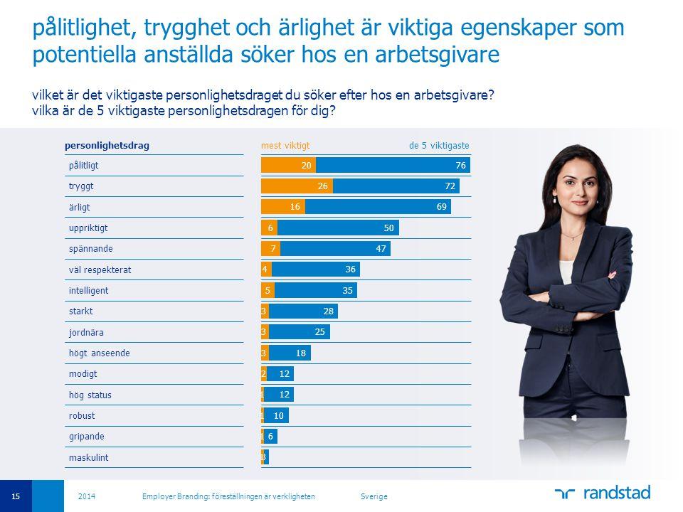 15 2014 Employer Branding: föreställningen är verkligheten Sverige pålitlighet, trygghet och ärlighet är viktiga egenskaper som potentiella anställda