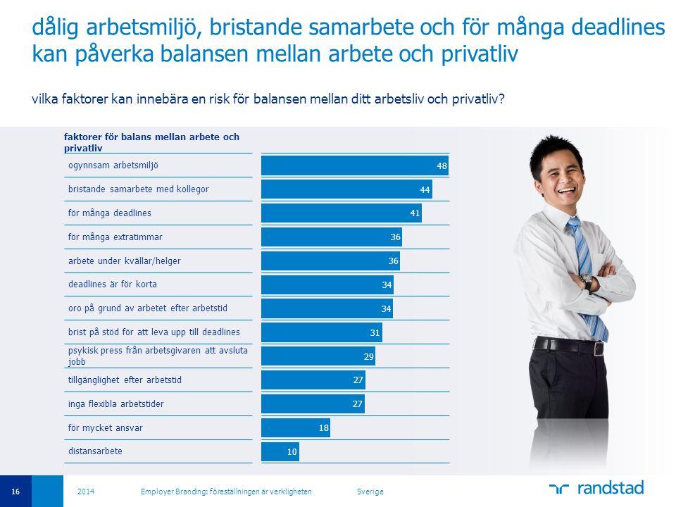16 2014 Employer Branding: föreställningen är verkligheten Sverige dålig arbetsmiljö, bristande samarbete och för många deadlines kan påverka balansen