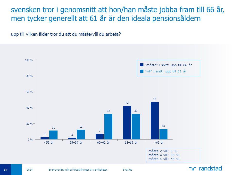 18 2014 Employer Branding: föreställningen är verkligheten Sverige svensken tror i genomsnitt att hon/han måste jobba fram till 66 år, men tycker gene