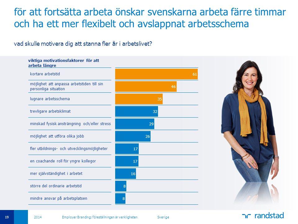 19 2014 Employer Branding: föreställningen är verkligheten Sverige för att fortsätta arbeta önskar svenskarna arbeta färre timmar och ha ett mer flexibelt och avslappnat arbetsschema vad skulle motivera dig att stanna fler år i arbetslivet.