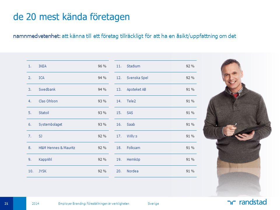 21 2014 Employer Branding: föreställningen är verkligheten Sverige de 20 mest kända företagen namnmedvetenhet: att känna till ett företag tillräckligt för att ha en åsikt/uppfattning om det 1.IKEA96 % 2.ICA94 % 3.Swedbank94 % 4.Clas Ohlson93 % 5.Statoil93 % 6.Systembolaget93 % 7.SJ92 % 8.H&M Hennes & Mauritz92 % 9.KappAhl92 % 10.JYSK92 % 11.Stadium92 % 12.Svenska Spel92 % 13.Apoteket AB91 % 14.Tele291 % 15.SAS91 % 16.Saab91 % 17.Willy:s91 % 18.Folksam91 % 19.Hemköp91 % 20.Nordea91 %