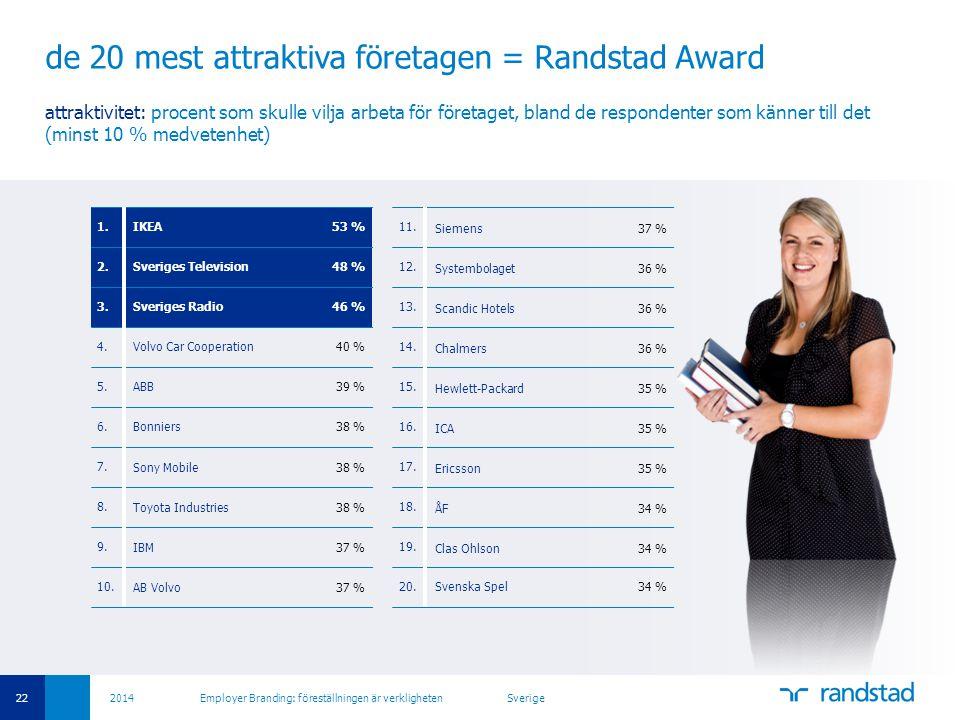 22 2014 Employer Branding: föreställningen är verkligheten Sverige de 20 mest attraktiva företagen = Randstad Award attraktivitet: procent som skulle vilja arbeta för företaget, bland de respondenter som känner till det (minst 10 % medvetenhet) 1.IKEA53 % 2.Sveriges Television48 % 3.Sveriges Radio46 % 4.Volvo Car Cooperation40 % 5.ABB39 % 6.Bonniers38 % 7.