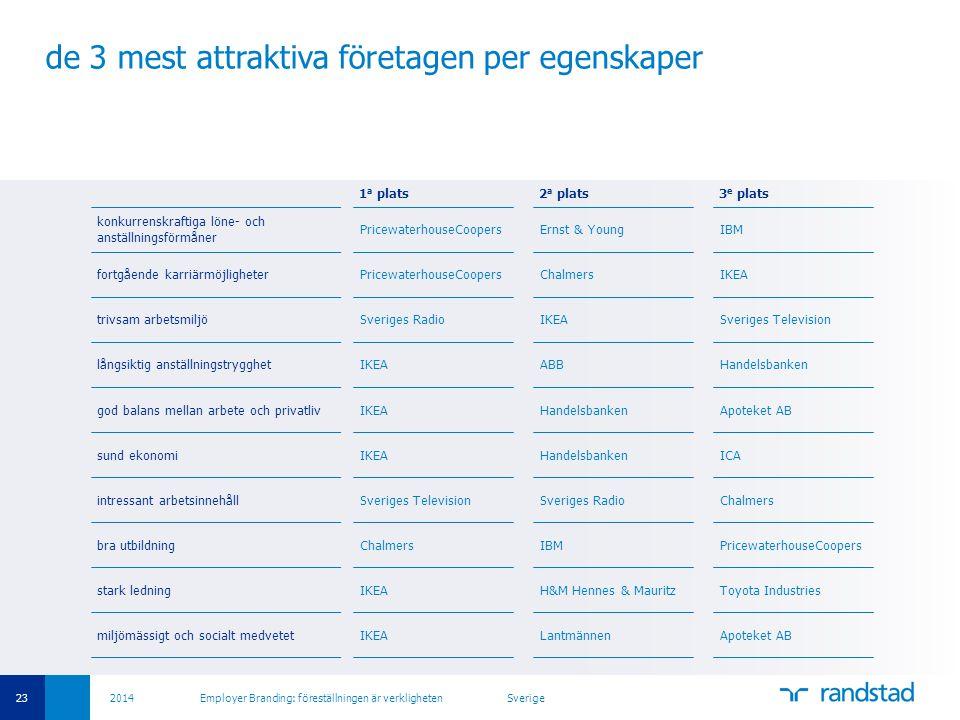 23 2014 Employer Branding: föreställningen är verkligheten Sverige de 3 mest attraktiva företagen per egenskaper 1 a plats2 a plats3 e plats konkurren