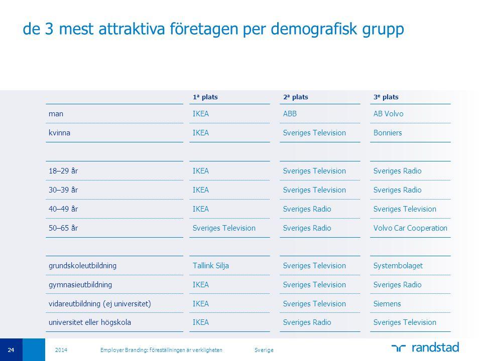 24 2014 Employer Branding: föreställningen är verkligheten Sverige de 3 mest attraktiva företagen per demografisk grupp 1 a plats2 a plats3 e plats ma