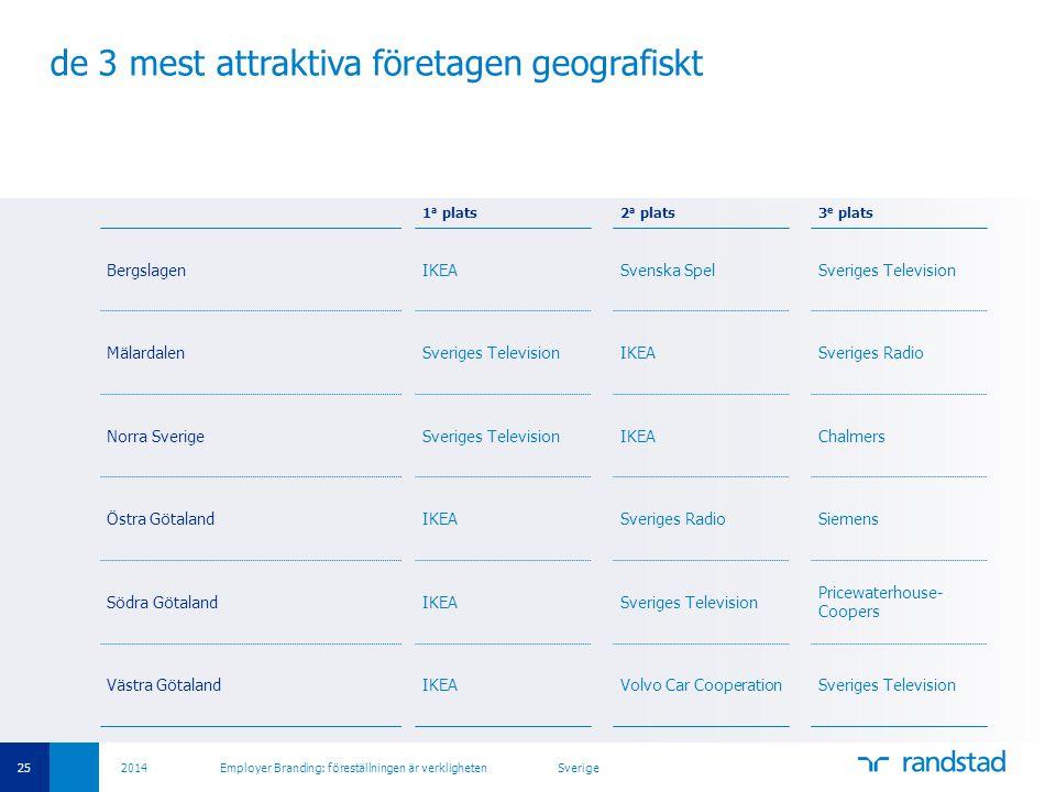 25 2014 Employer Branding: föreställningen är verkligheten Sverige de 3 mest attraktiva företagen geografiskt 1 a plats2 a plats3 e plats BergslagenIK