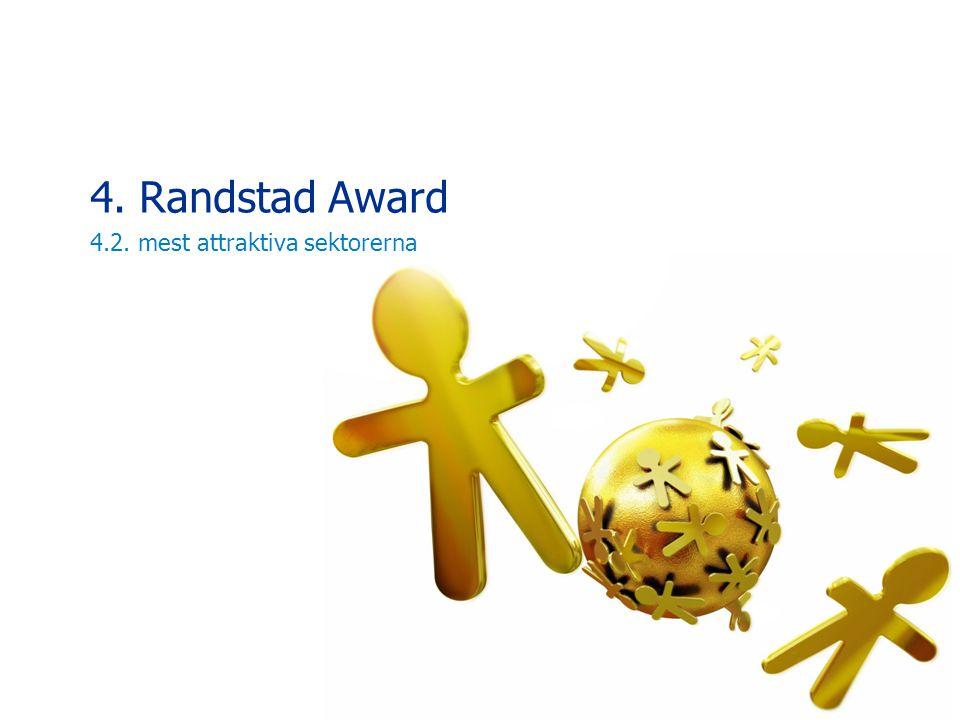 4. Randstad Award 4.2. mest attraktiva sektorerna