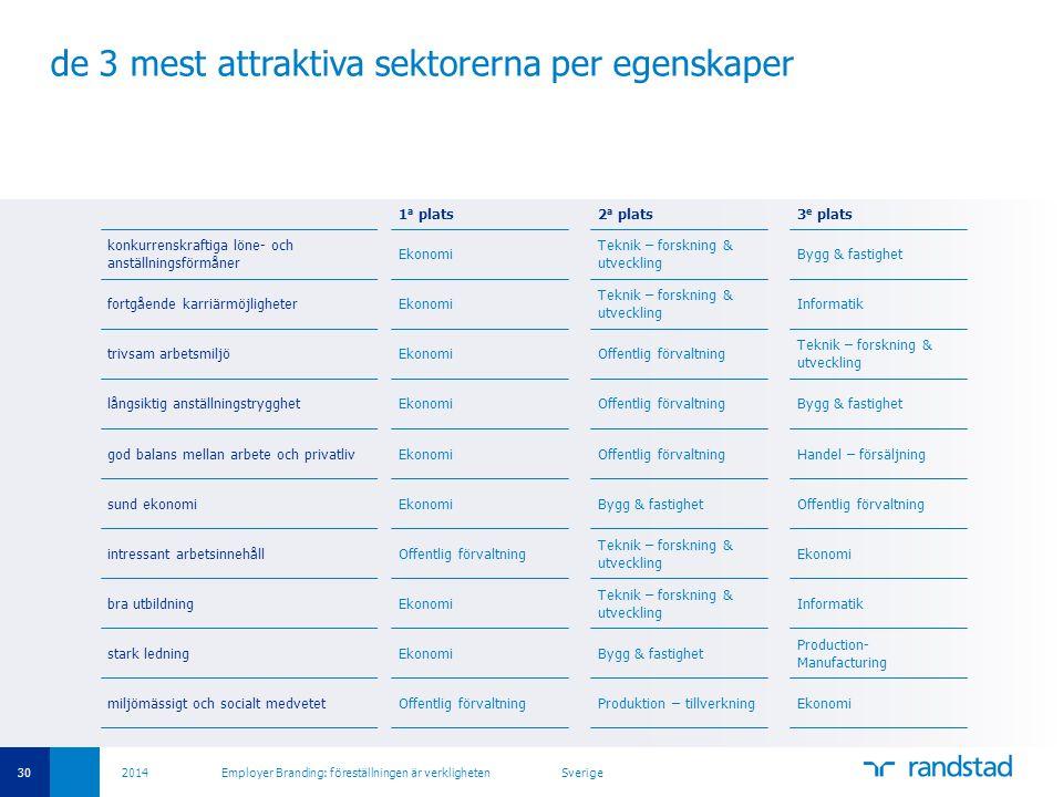 30 2014 Employer Branding: föreställningen är verkligheten Sverige de 3 mest attraktiva sektorerna per egenskaper 1 a plats2 a plats3 e plats konkurre