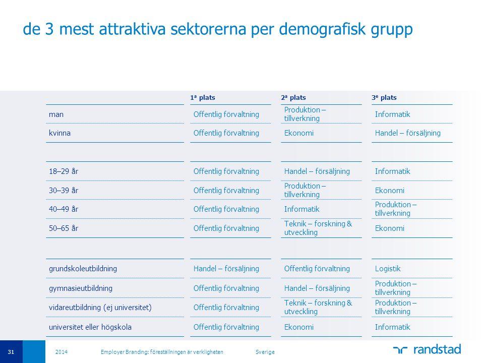 31 2014 Employer Branding: föreställningen är verkligheten Sverige de 3 mest attraktiva sektorerna per demografisk grupp 1 a plats2 a plats3 e plats manOffentlig förvaltning Produktion – tillverkning Informatik kvinnaOffentlig förvaltningEkonomiHandel – försäljning 18–29 årOffentlig förvaltningHandel – försäljningInformatik 30–39 årOffentlig förvaltning Produktion – tillverkning Ekonomi 40–49 årOffentlig förvaltningInformatik Produktion – tillverkning 50–65 årOffentlig förvaltning Teknik – forskning & utveckling Ekonomi grundskoleutbildningHandel – försäljningOffentlig förvaltningLogistik gymnasieutbildningOffentlig förvaltningHandel – försäljning Produktion – tillverkning vidareutbildning (ej universitet)Offentlig förvaltning Teknik – forskning & utveckling Produktion – tillverkning universitet eller högskolaOffentlig förvaltningEkonomiInformatik