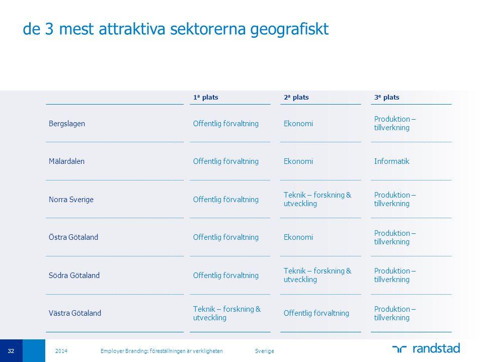 32 2014 Employer Branding: föreställningen är verkligheten Sverige de 3 mest attraktiva sektorerna geografiskt 1 a plats2 a plats3 e plats BergslagenO