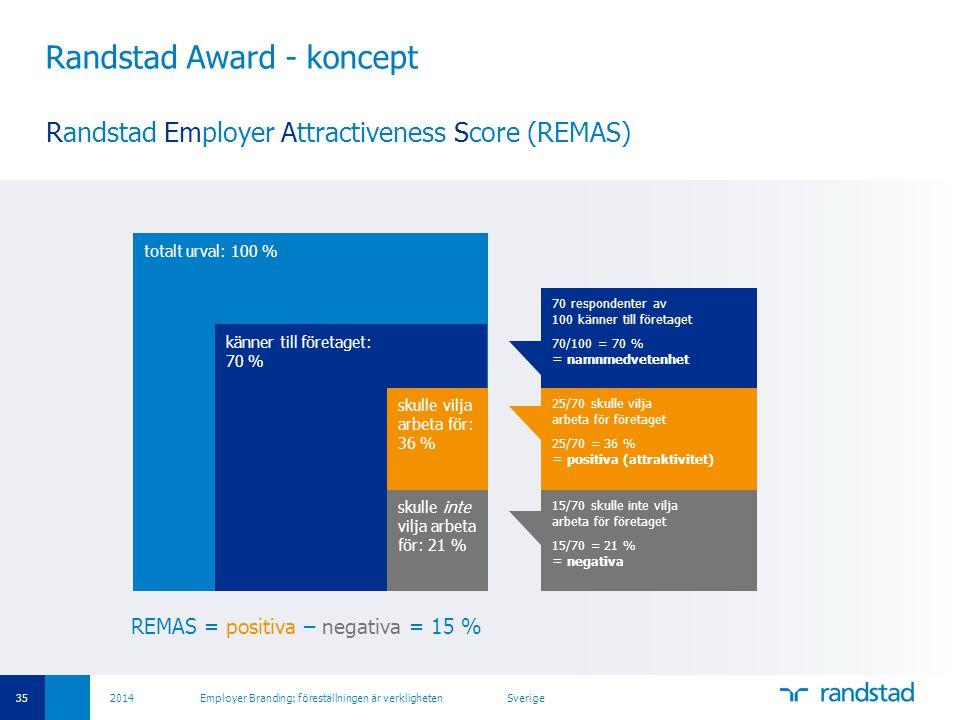 35 2014 Employer Branding: föreställningen är verkligheten Sverige Randstad Award - koncept REMAS = positiva – negativa = 15 % Randstad Employer Attra