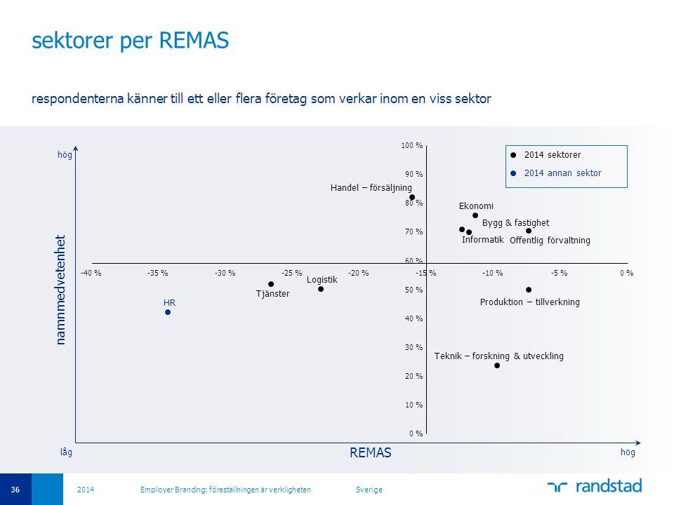 36 2014 Employer Branding: föreställningen är verkligheten Sverige sektorer per REMAS respondenterna känner till ett eller flera företag som verkar in