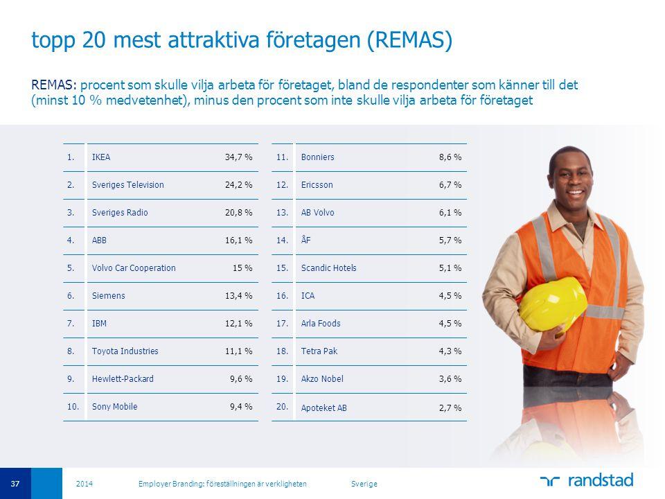 37 2014 Employer Branding: föreställningen är verkligheten Sverige topp 20 mest attraktiva företagen (REMAS) REMAS: procent som skulle vilja arbeta fö