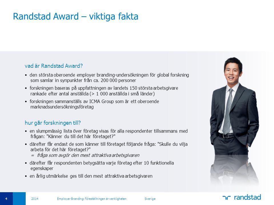 35 2014 Employer Branding: föreställningen är verkligheten Sverige Randstad Award - koncept REMAS = positiva – negativa = 15 % Randstad Employer Attractiveness Score (REMAS) totalt urval: 100 % känner till företaget: 70 % skulle vilja arbeta för: 36 % skulle inte vilja arbeta för: 21 % 70 respondenter av 100 känner till företaget 70/100 = 70 % = namnmedvetenhet 15/70 skulle inte vilja arbeta för företaget 15/70 = 21 % = negativa 25/70 skulle vilja arbeta för företaget 25/70 = 36 % = positiva (attraktivitet)