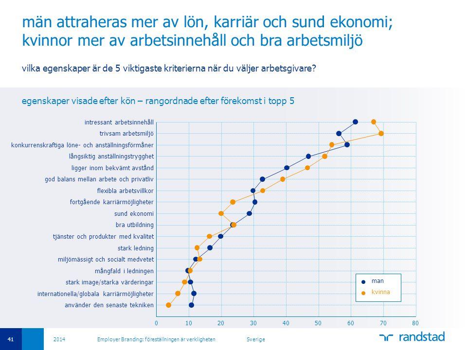 41 2014 Employer Branding: föreställningen är verkligheten Sverige män attraheras mer av lön, karriär och sund ekonomi; kvinnor mer av arbetsinnehåll