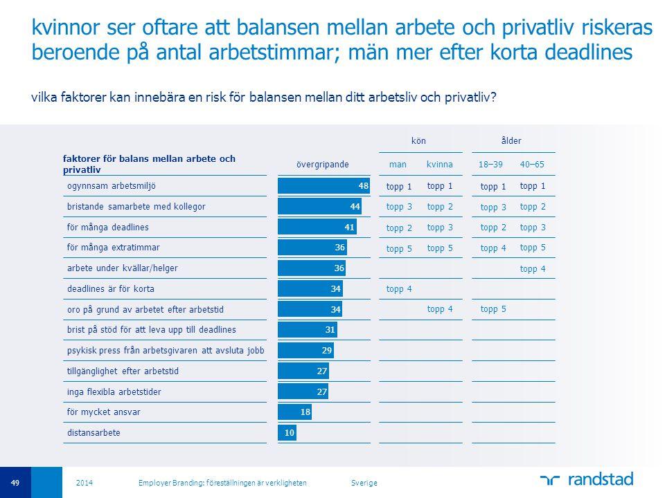 49 2014 Employer Branding: föreställningen är verkligheten Sverige kvinnor ser oftare att balansen mellan arbete och privatliv riskeras beroende på an