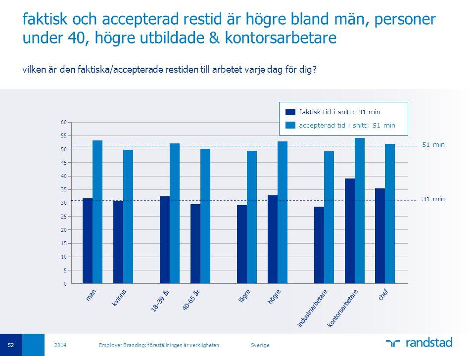 52 2014 Employer Branding: föreställningen är verkligheten Sverige faktisk och accepterad restid är högre bland män, personer under 40, högre utbildad