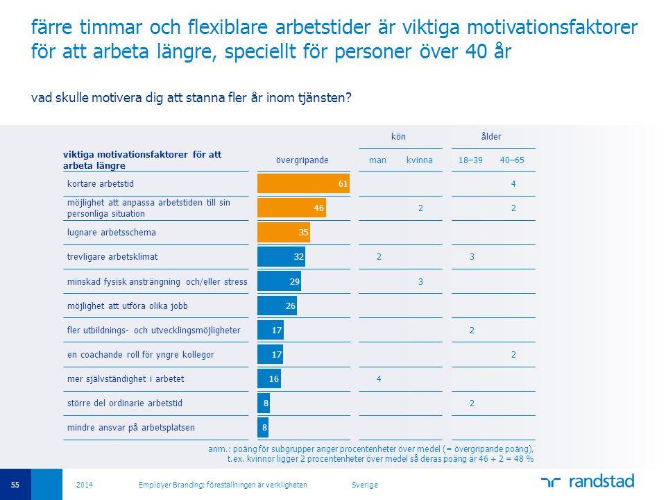 55 2014 Employer Branding: föreställningen är verkligheten Sverige färre timmar och flexiblare arbetstider är viktiga motivationsfaktorer för att arbe