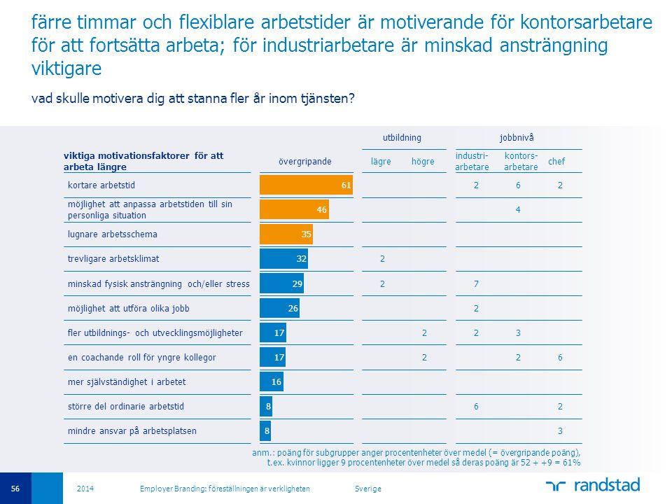 56 2014 Employer Branding: föreställningen är verkligheten Sverige färre timmar och flexiblare arbetstider är motiverande för kontorsarbetare för att