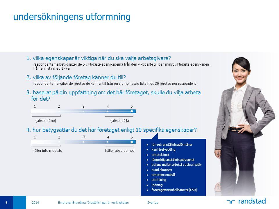 6 2014 Employer Branding: föreställningen är verkligheten Sverige undersökningens utformning 1. vilka egenskaper är viktiga när du ska välja arbetsgiv