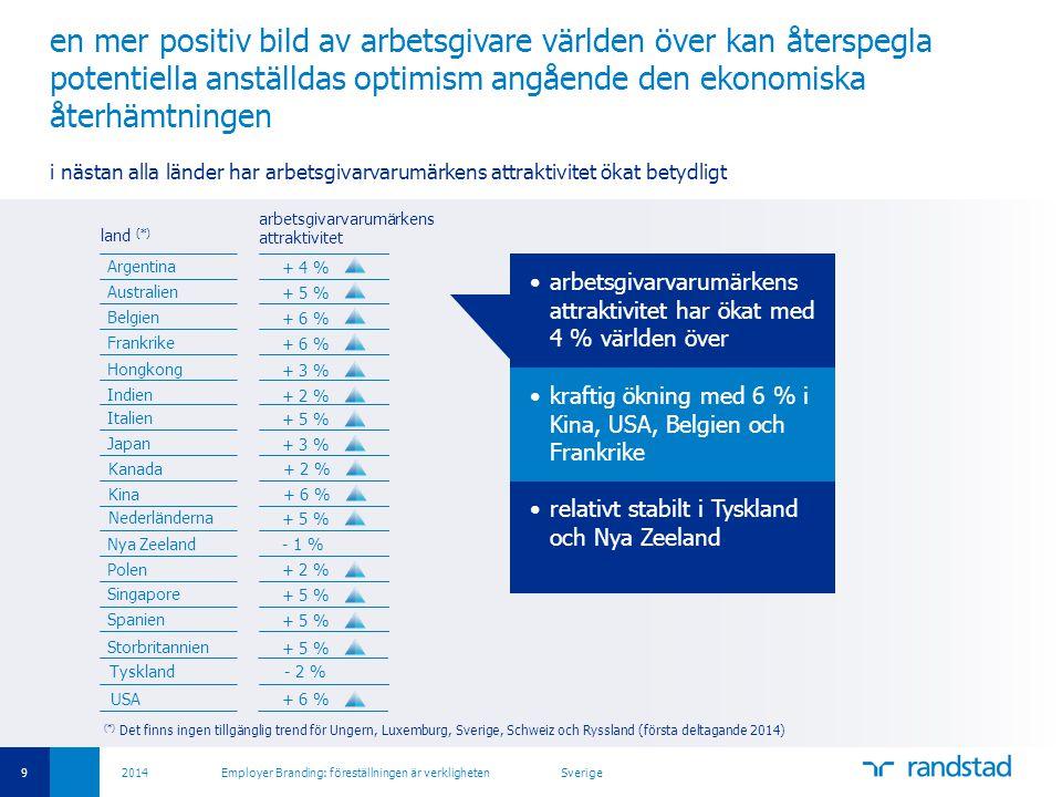 9 2014 Employer Branding: föreställningen är verkligheten Sverige •arbetsgivarvarumärkens attraktivitet har ökat med 4 % världen över •kraftig ökning med 6 % i Kina, USA, Belgien och Frankrike •relativt stabilt i Tyskland och Nya Zeeland en mer positiv bild av arbetsgivare världen över kan återspegla potentiella anställdas optimism angående den ekonomiska återhämtningen i nästan alla länder har arbetsgivarvarumärkens attraktivitet ökat betydligt land (*) Argentina Australien Belgien Kanada Kina Frankrike Tyskland Hongkong Indien Italien Japan Nya Zeeland Polen Singapore Spanien Nederländerna Storbritannien USA + 4 % + 5 % + 6 % + 2 % + 6 % - 2 % + 3 % + 2 % + 5 % + 3 % - 1 % + 2 % + 5 % + 6 % arbetsgivarvarumärkens attraktivitet •kraftig ökning med 6 % i Kina, USA, Belgien och Frankrike (*) Det finns ingen tillgänglig trend för Ungern, Luxemburg, Sverige, Schweiz och Ryssland (första deltagande 2014)