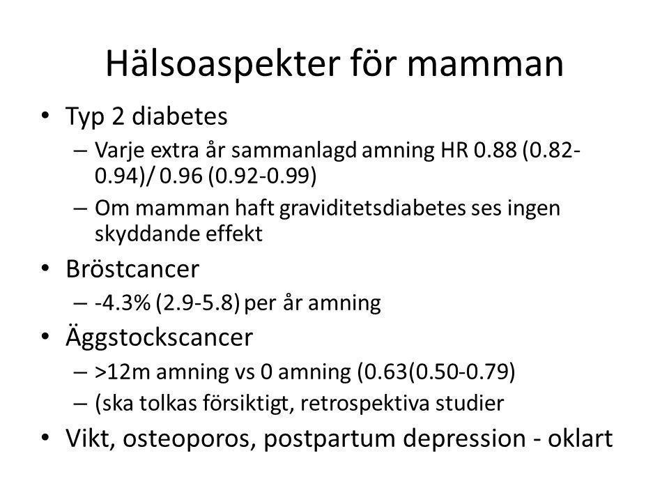 Hälsoaspekter för mamman • Typ 2 diabetes – Varje extra år sammanlagd amning HR 0.88 (0.82- 0.94)/ 0.96 (0.92-0.99) – Om mamman haft graviditetsdiabet