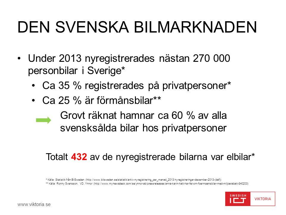 www.viktoria.se DEN SVENSKA BILMARKNADEN •Under 2013 nyregistrerades nästan 270 000 personbilar i Sverige* •Ca 35 % registrerades på privatpersoner* •Ca 25 % är förmånsbilar** Grovt räknat hamnar ca 60 % av alla svensksålda bilar hos privatpersoner Totalt 432 av de nyregistrerade bilarna var elbilar* * Källa: Statistik från BilSweden (http://www.bilsweden.se/statistik/arkiv-nyregistrering_per_manad_2013/nyregistreringar-december-2013-(def)) ** Källa: Ronny Svensson, VD, Ynnor (http://www.mynewsdesk.com/se/ynnor-ab/pressreleases/anna-karin-hatt-har-fel-om-foermaansbilar-med-miljoerabatt-840203)