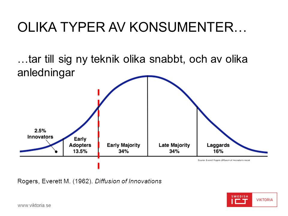 www.viktoria.se …tar till sig ny teknik olika snabbt, och av olika anledningar Rogers, Everett M. (1962). Diffusion of Innovations OLIKA TYPER AV KONS