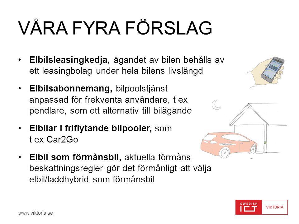www.viktoria.se VÅRA FYRA FÖRSLAG •Elbilsleasingkedja, ägandet av bilen behålls av ett leasingbolag under hela bilens livslängd •Elbilsabonnemang, bilpoolstjänst anpassad för frekventa användare, t ex pendlare, som ett alternativ till bilägande •Elbilar i friflytande bilpooler, som t ex Car2Go •Elbil som förmånsbil, aktuella förmåns- beskattningsregler gör det förmånligt att välja elbil/laddhybrid som förmånsbil