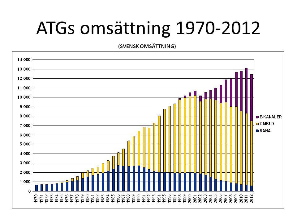 ATGs omsättning 1970-2012 (SVENSK OMSÄTTNING)