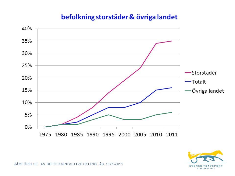 befolkning storstäder & övriga landet JÄMFÖRELSE AV BEFOLKNINGSUTVECKLING ÅR 1975-2011