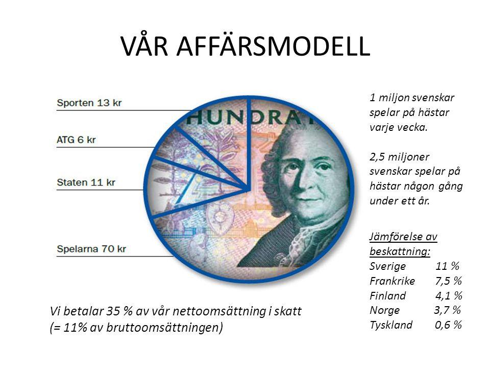VÅR AFFÄRSMODELL Vi betalar 35 % av vår nettoomsättning i skatt (= 11% av bruttoomsättningen) Jämförelse av beskattning: Sverige 11 % Frankrike 7,5 % Finland 4,1 % Norge 3,7 % Tyskland 0,6 % 1 miljon svenskar spelar på hästar varje vecka.