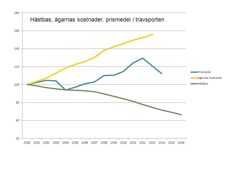 • Den svenska travsporten är utsatt för mycket hård internationell konkurrens • Antalet uppfödare, hästägare och hästar har minskat successivt under 10 års tid • Om utvecklingen fortsätter behöver t ex antalet tävlingsdagar minskas med ca 120 st om 5 år • För att stärka konkurrenskraften behövs stimulanser; prispengar, uppfödarpremier mm ökas Travsporten skapar ungdomsjobb - bakgrund • Ungdomsarbetslösheten är ett av Sveriges största problem idag, ca 20 % av alla ungdomar 15-24 år är arbetslösa • Hästnäringen omfattar bl a 5000 travtränare, 6000 uppfödare och 900 ridklubbar med ca 100.000 medlemmar över hela landet • Hästnäringens Nationella Stiftelse samlar alla hästaktiviteter • Inom hästnäringen finns ett stort behov av arbetskraft