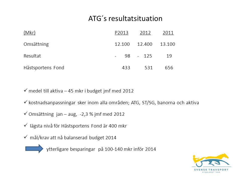 ATG´s resultatsituation (Mkr)P2013 2012 2011 Omsättning12.10012.40013.100 Resultat- 98- 125 19 Hästsportens Fond 433 531 656  medel till aktiva – 45 mkr i budget jmf med 2012  kostnadsanpassningar sker inom alla områden; ATG, ST/SG, banorna och aktiva  Omsättning jan – aug, -2,3 % jmf med 2012  lägsta nivå för Hästsportens Fond är 400 mkr  mål/krav att nå balanserad budget 2014 ytterligare besparingar på 100-140 mkr inför 2014