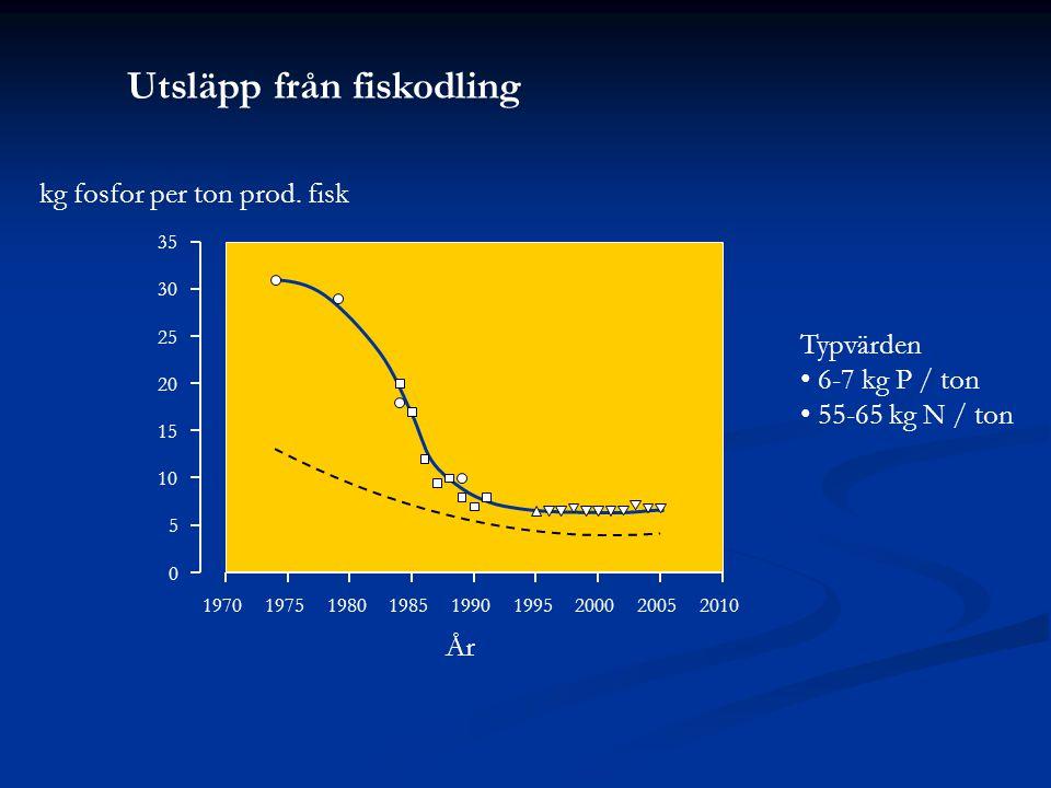 Utsläpp från fiskodling År 197019751980198519901995200020052010 0 5 10 15 20 25 30 35 kg fosfor per ton prod.