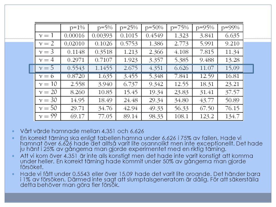  Vårt värde hamnade mellan 4,351 och 6,626  En korrekt tärning ska enligt tabellen hamna under 6,626 i 75% av fallen. Hade vi hamnat över 6,626 hade