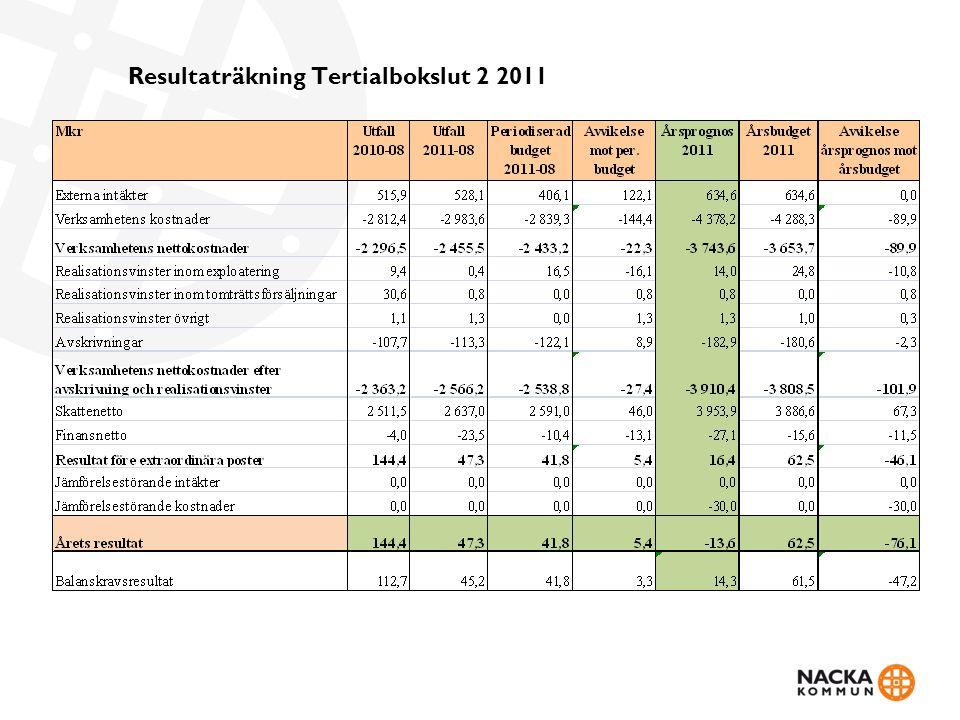 Resultaträkning Tertialbokslut 2 2011