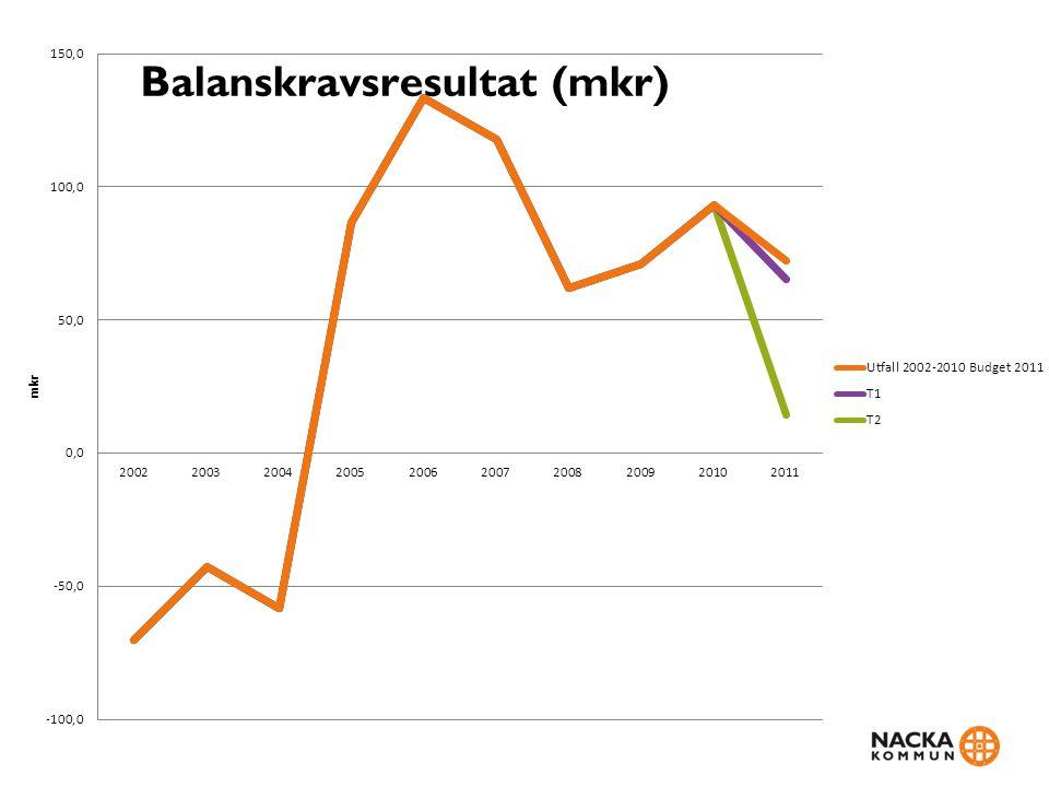 Investeringar, låneskuld och finansnetto • Nettoinvesteringarna för perioden uppgår till 554 mkr, att jämföras med 626 mkr för helåret 2010.
