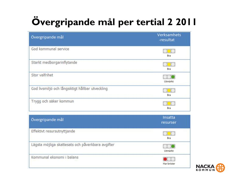 Övergripande mål per tertial 2 2011