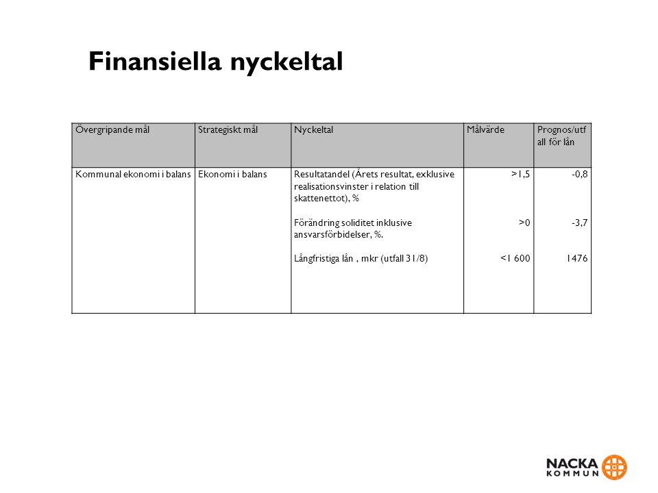 Finansiella nyckeltal Övergripande målStrategiskt målNyckeltalMålvärdePrognos/utf all för lån Kommunal ekonomi i balansEkonomi i balansResultatandel (Årets resultat, exklusive realisationsvinster i relation till skattenettot), % Förändring soliditet inklusive ansvarsförbidelser, %.