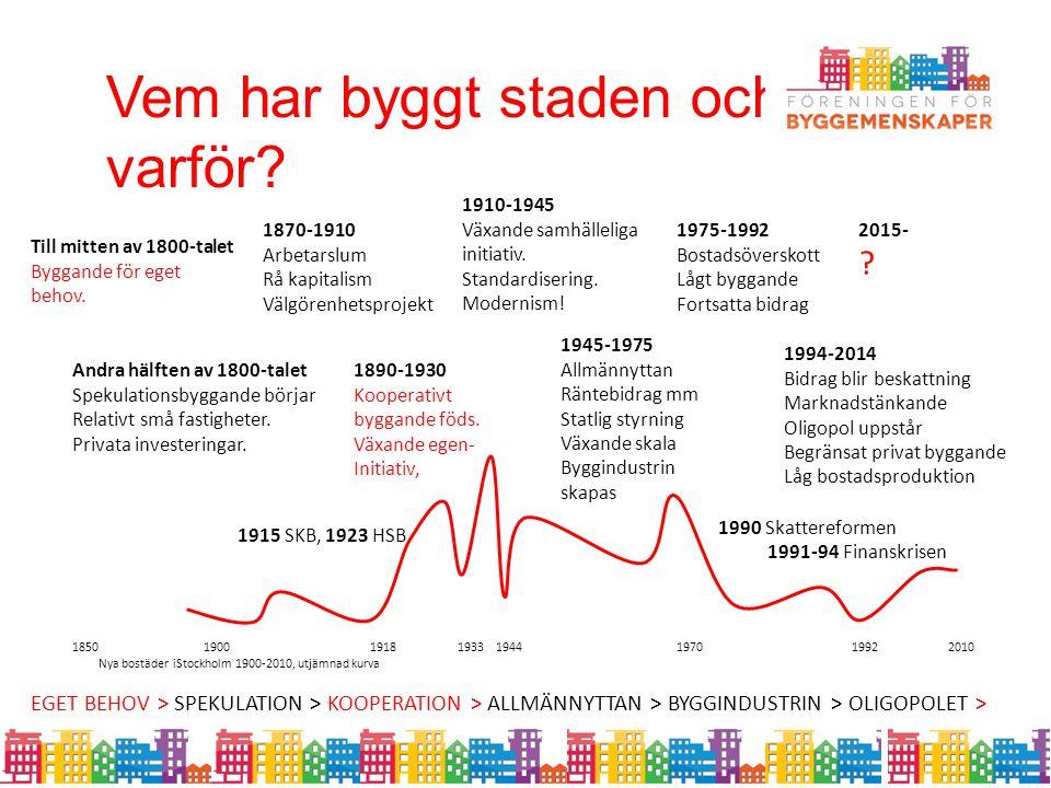 Vem har byggt staden och varför? 1850 1900 1918 1933 1944 1970 1992 2010 Nya bostäder iStockholm 1900-2010, utjämnad kurva Andra hälften av 1800-talet
