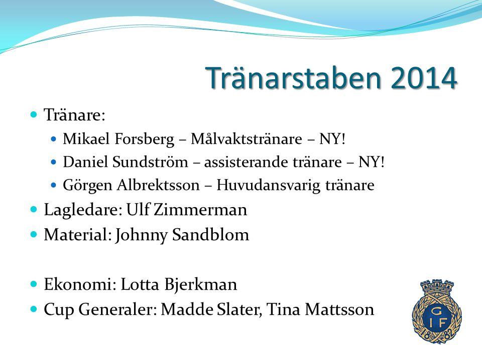 Tränarstaben 2014  Tränare:  Mikael Forsberg – Målvaktstränare – NY!  Daniel Sundström – assisterande tränare – NY!  Görgen Albrektsson – Huvudans